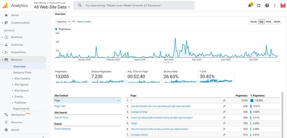 Báo cáo hành vi người tiêu dùng trên Google Analytics